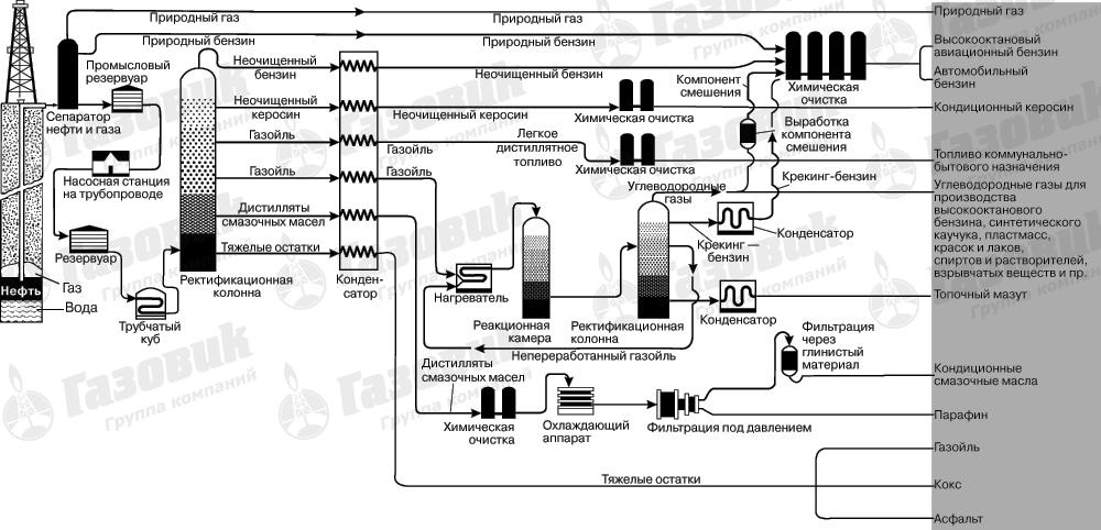 Переработка нефтепродуктов